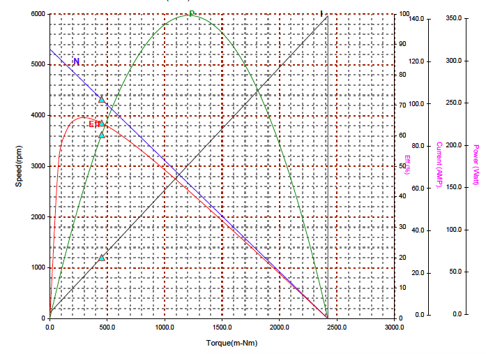 CIM Motor Test Curve